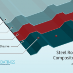 composite coatings steel systems