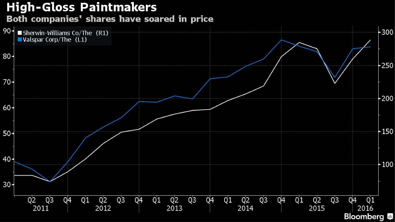 paint companies share price