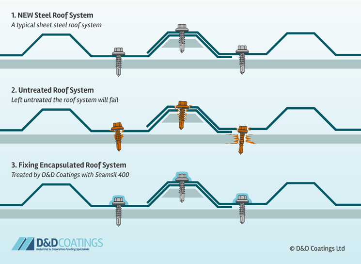 roof-fixings-corrode-untreated-steel-roof-diagram