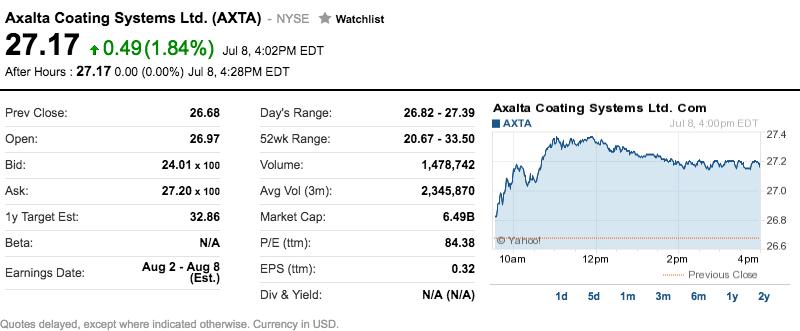 axalta coating systems ltd stocks