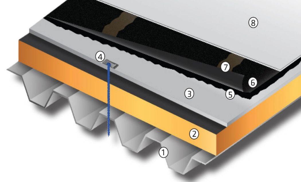 sarnafil G410 18EL multi layer synthetic roof waterproofing sheet