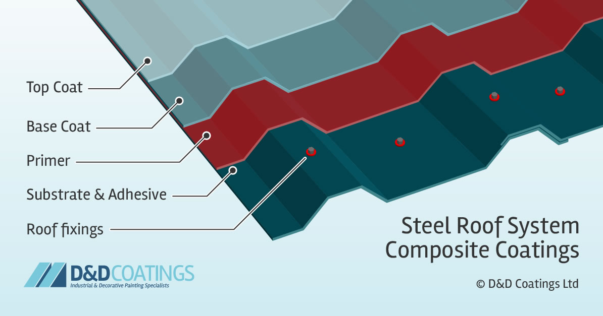 composite coatings steel roof systems