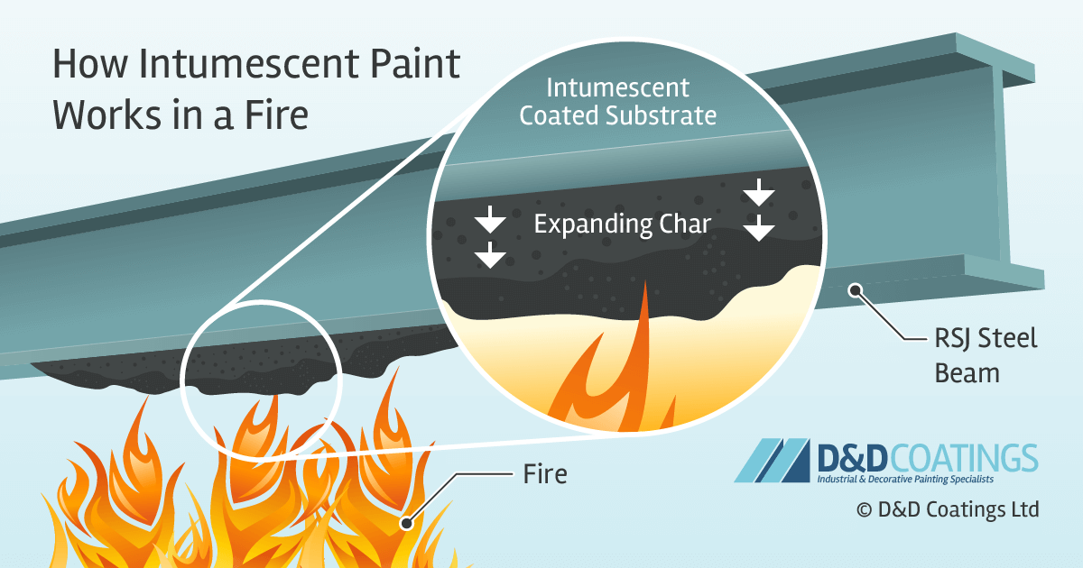 how intumescent paint works fire