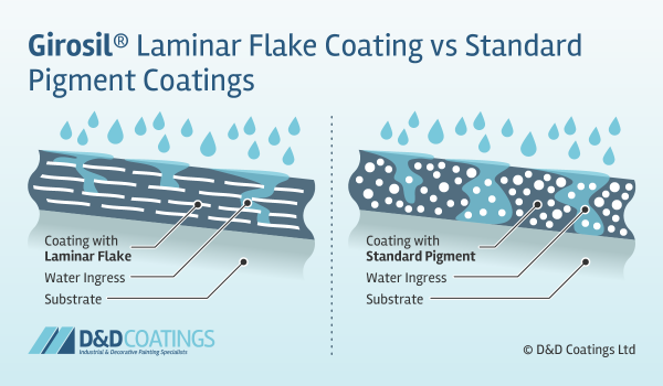 girosil laminar flake vs standard pigment coatings