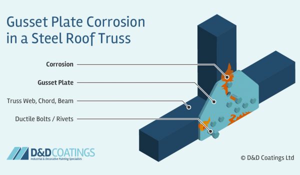 gusset plate corrosion diagram
