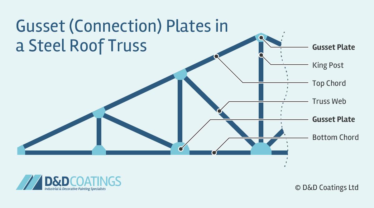 Steel Roof Truss Diagram