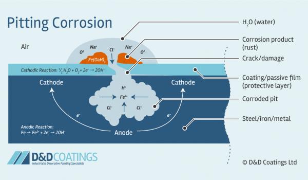 pitting corrosion diagram