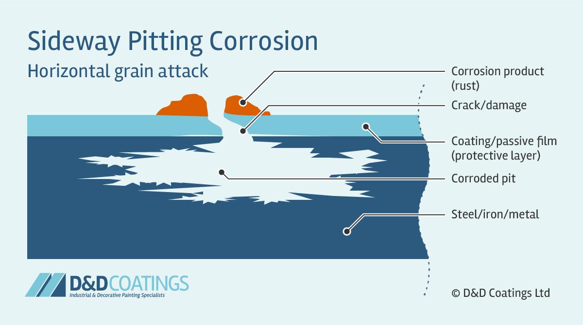 sideway pitting corrosion horizontal grain attack