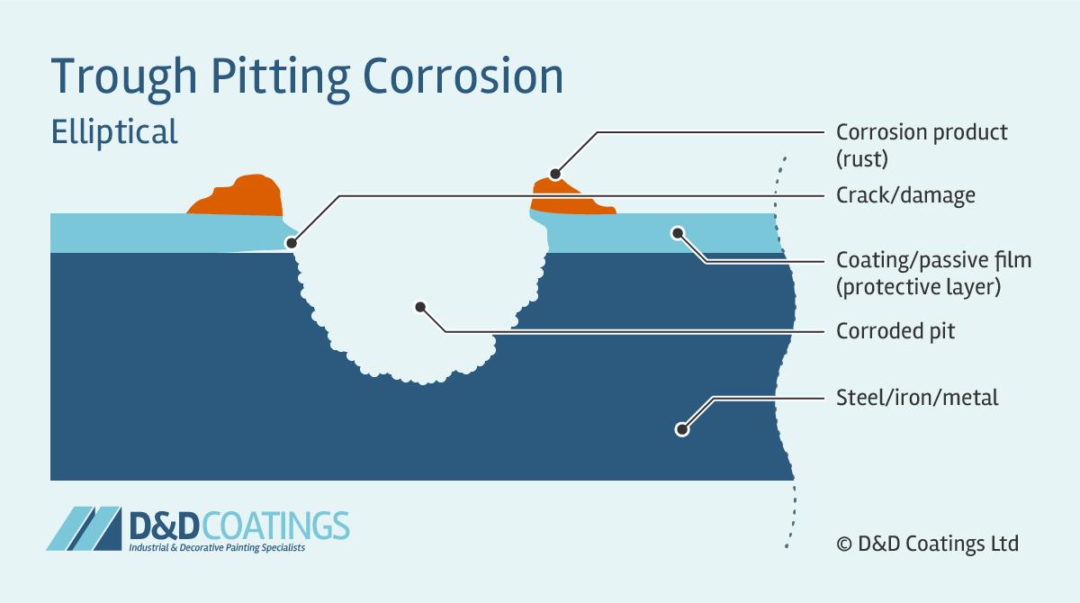 trough pitting corrosion elliptical