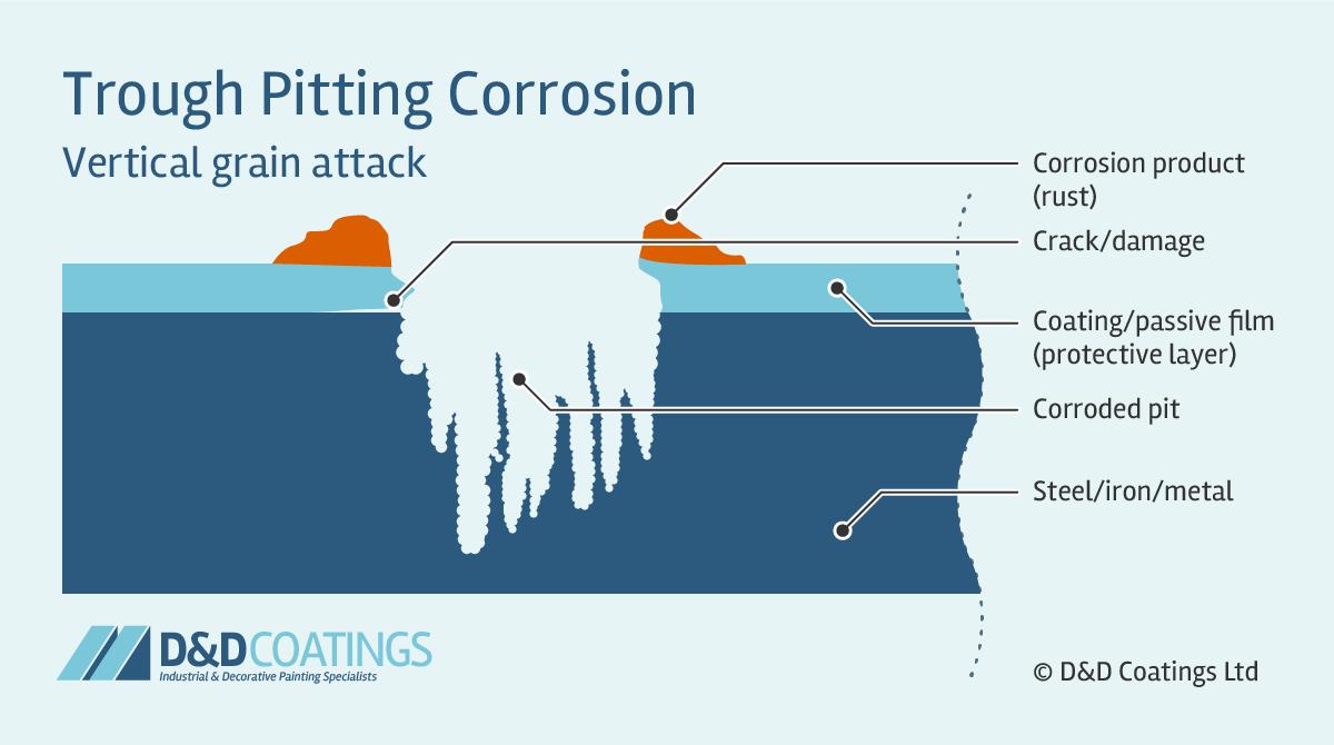 trough pitting corrosion vertical grain attack