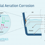 differential aeration corrosion diagram gutter lining tank pipe