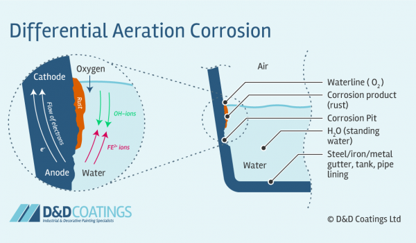 What is Differential Aeration Corrosion?