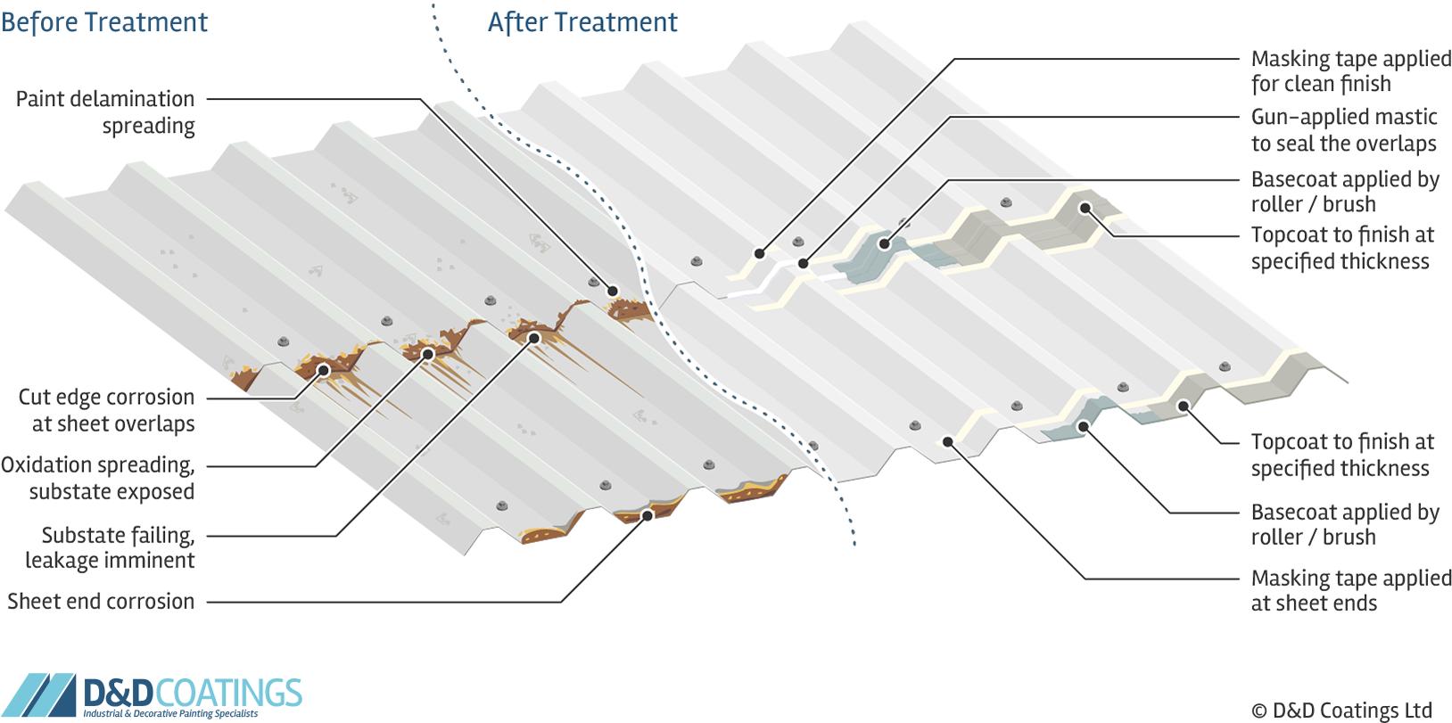 cut edge corrosion treatment process explained
